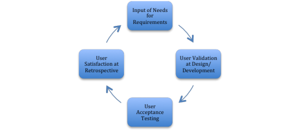 stakeholder role in sdlc