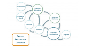 Achieving the Benefits in the Business Case