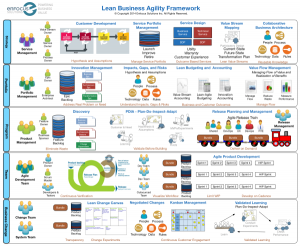 Introduction to the Lean Business Agility Framework™